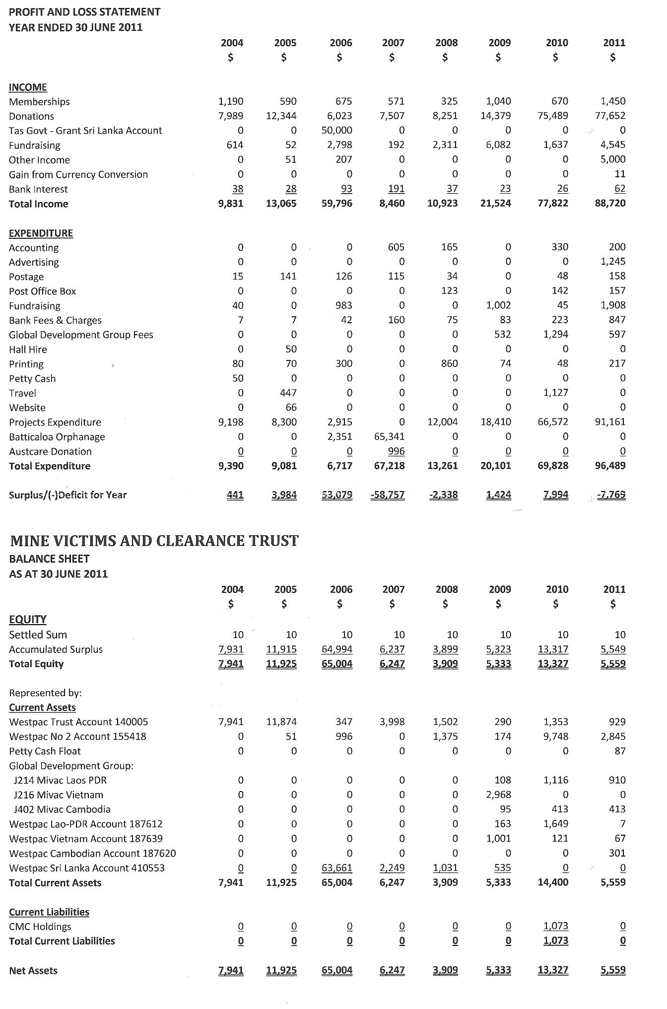 balance sheet and annual report 1 everglades country club limited abn 86 000 196 501 everglades country club limited annual report balance sheet for the year ended 30.
